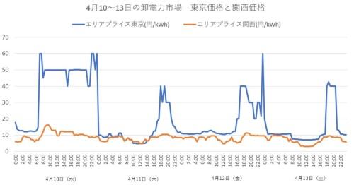 4月、東日本は異常な高値に見舞われた