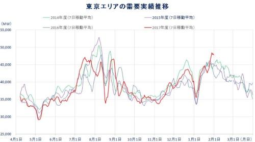 大きく伸びた1月の電力需要