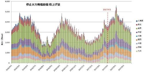 火力発電の停止が増えている