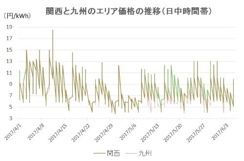 九州は歴史的安値