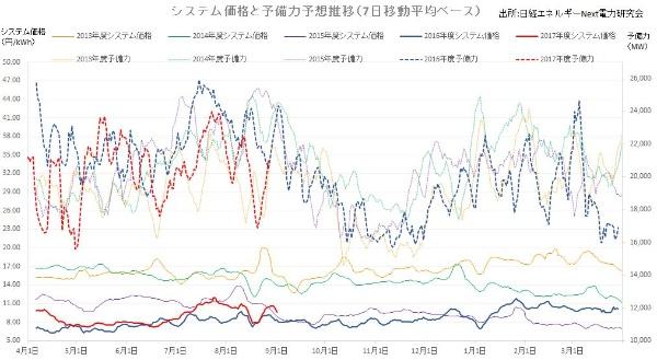 東日本大震災以降、卸電力価格は安くなってきた