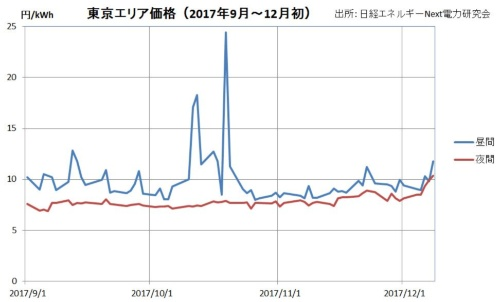 11月以降、東京エリアは落ち着いている