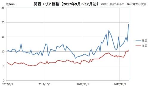 11月以降、関西エリアは急上昇