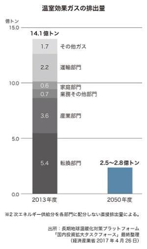2050年度80%削減は次元の違う話だ