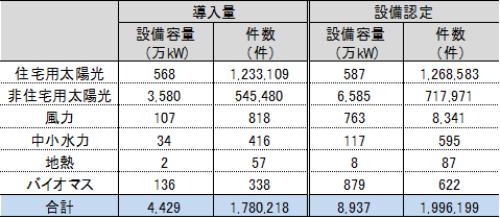表1●再エネは設備容量だけ見れば「主力電源」になってきた