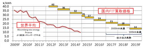 図1●海外との価格差はあるが、日本の太陽光のコストは確実に低下している