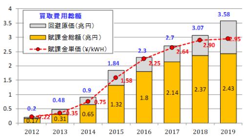 図2●賦課金は年々上昇し2019年度は2.95円/kWhに到達