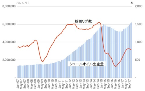 稼働リグ数は急減後、再び上昇も頭打ち