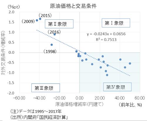 図1●原油価格次第の日本の対外交易条件