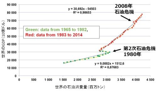 GDP増加は石油消費量に強く依存してきた