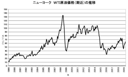 2019年、原油価格が上昇基調に