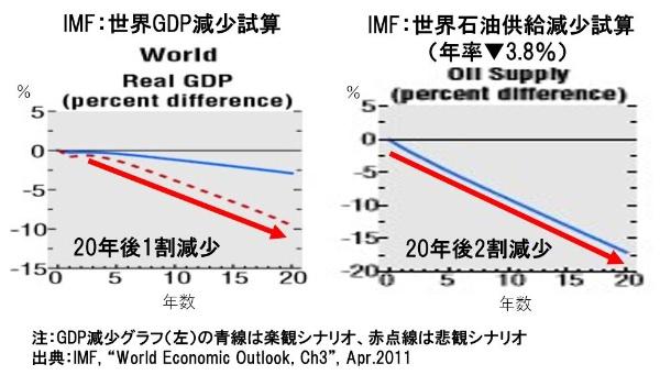 世界のGDPは最悪で20年後には1割減少