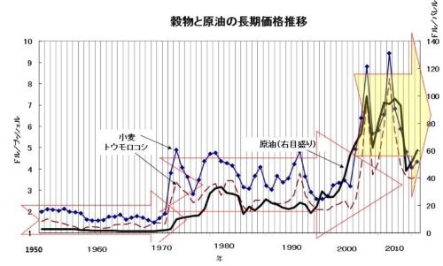 2000年以降、価格レンジが上昇