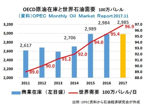 積み上がった原油在庫は減っていくか?