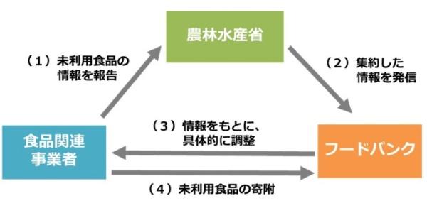 フードバンクに未利用食品に関する情報を提供する(出所:農林水産省)