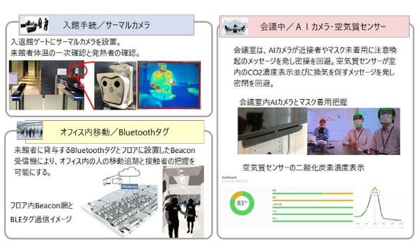 自社のオフィスに導入した「3密+発熱検知」のためのデジタルソリューション(出所:野村総合研究所)