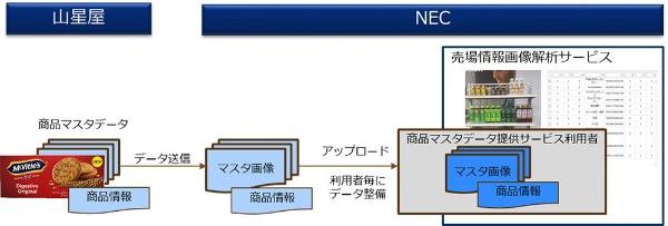 売場情報画像解析サービスにおける商品マスタデータ提供のスキーム(出所:NEC)