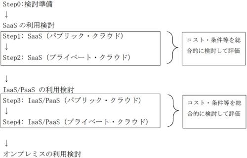 図1●クラウドサービスの利用検討プロセス
