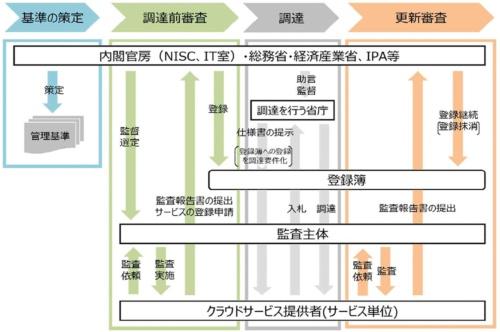 図2●セキュリティ評価制度の基本的な流れ