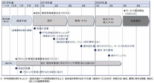 図3●第二期政府共通プラットフォームの整備スケジュール