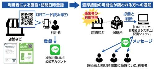 図3●神奈川県「LINEコロナお知らせシステム」の仕組み