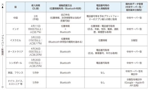 表●接触確認アプリの国別比較