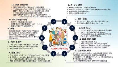 図2●デジタル社会を形成するための10の基本原則