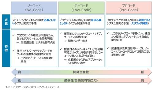 図1●ノーコード/ローコード/プロコードの比較