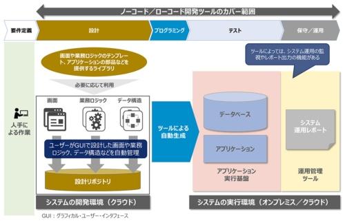 図2●ノーコード/ローコード開発を実現するツールの仕組み