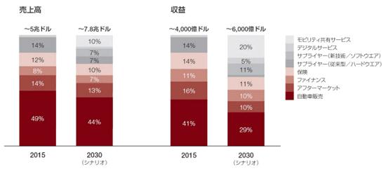 (図)2015~2030年の自動車産業における価値の移行(出所:PwC Strategy& 「コネクテッドカーレポート2016」)