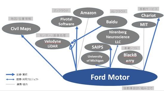(図1)Ford Motorの協業・提携関係