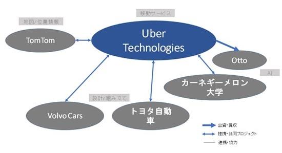 (図2)Uber Technologiesの協業・提携関係