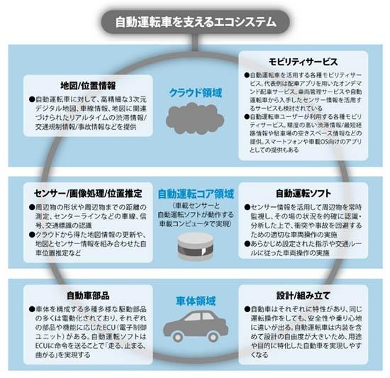 (図3)自動運転車を支えるエコシステム