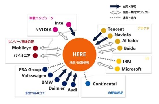 自動運転分野におけるHEREの出資・提携・連携関係