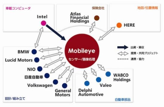 図1 Mobileyeのポジションチャート