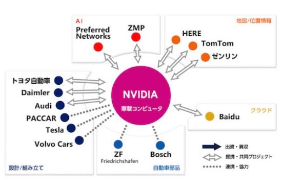 図2 NVIDIAのポジションチャート