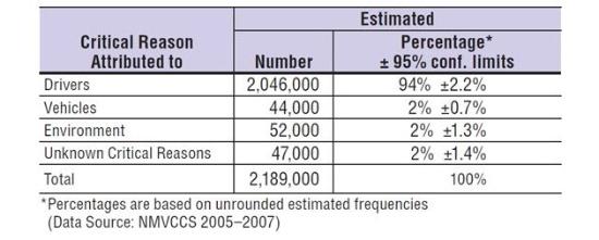 (表)NHTSAが2015年2月に発表した調査結果