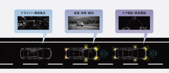 (図3)トヨタ自動車が2017年6月に発表した、LEXUSの新型LS向け予防安全技術の一つ「ドライバー異常時停車支援システム」の作動イメージ