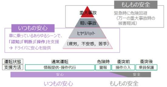 デンソーの開発コンセプト「いつもの安心、もしもの安全」の概念図(出所:デンソー)