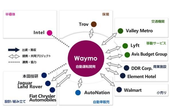 ウェイモのポジションチャート(提携関係図)。ウェイモは、ロボタクシーの開発で自動車メーカーと提携するほか、サービス体制の強化に向けて保守や保険に強い企業と提携するほか、需要開拓に向けた事業提携も進めている。インテルは自動運転ソフトが求める高性能なコンピューティング能力の提供で協力する