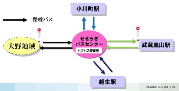 埼玉県ときがわ町におけるハブ&スポークの例(出所:イーグルバス)