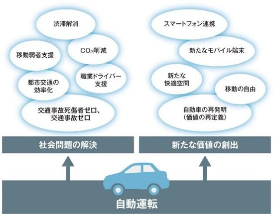 (図1)世界が自動運転開発に取り組む理由
