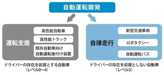 (図2)自動運転車の姿は、ドライバーの存在を前提とするかどうかで分かれる