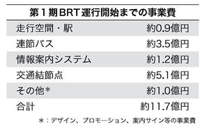 (表1)新潟市がBRT萬代橋ラインの運行開始までに投じた事業費の内訳。第1期導入区間では、BRT専用走行路の整備や連節バスの追加購入も見込む。それらの事業費まで含めると、総事業費は約30億円の見通しという(資料:新潟市)