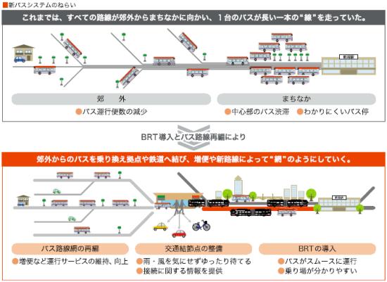 (図1)BRTの運行開始前は、新潟駅にバス路線が集中していたため、中心部では運行の非効率さが目立っていた。その一方、バス利用者の減少が運行の減便・廃止につながる悪循環に陥る懸念があった。中心部の一部区間をBRTに置き換えることで、乗り継ぎの必要性は生じるものの郊外部との間を結ぶバス路線の増便・新設が可能になった(資料:新潟市)