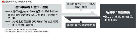 (図2)新潟市と新潟交通は2014年4月、「新バスシステム事業にかかる運行事業協定」を締結し、互いの役割分担などを定めた。同年9月には、「新バスシステム事業の運行事業協定に関する細目協定」を締結し、年間走行キロ数を定めた(資料:新潟市)