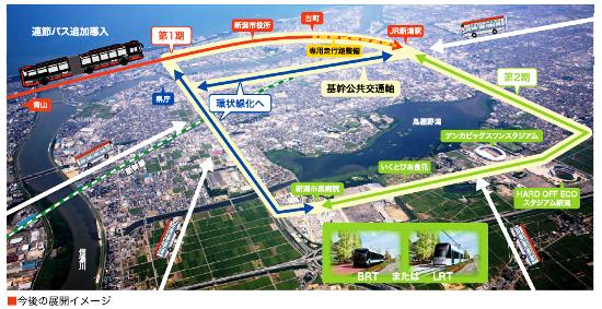 (図3)今後は、新潟駅と中心市街地の間にBRT専用走行路を整備する一方、JR在来線の高架化でつながる第2期導入区間にBRTを延長するか、LRT(次世代型路面電車)に切り替えるか、検討する予定。図中の黄色の部分が、基幹公共交通軸(資料:新潟市)