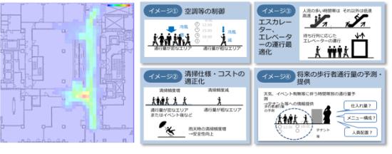 (図1)左は、「COREDO室町1」で事前調査の段階で得られた通行量の把握結果。1mメッシュで時間当たりの人密度を表現している。右は、実証実験で主に想定するソリューションの例。通行量の把握結果を基に空調制御などの最適化を図る(資料提供:日建設計総合研究所)