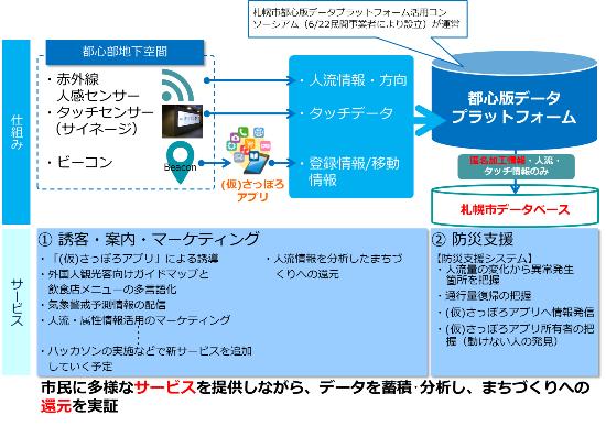 (図)「チ・カ・ホ」での実証実験の全体像。都心版データプラットフォームに蓄積されるデータのうち、「(仮)さっぽろアプリ」への登録情報を匿名加工処理したもの、ビーコンを通して取得した移動情報、赤外線人感センサーを通して取得した通行者の量と方向の情報は、札幌市も独自のデータベースで一元管理。2018年度には人工知能(AI)を用いたその傾向分析に取り組む予定だ(資料提供:札幌市)