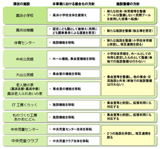 (図1)高浜小学校の建て替え事業に併せて新しく整備する複合施設内に移転・集約される機能(※基本計画段階のもの。「高浜幼稚園」は小学校建て替え事業の対象外で、今後、別の事業として建て替える予定)(資料:高浜市)